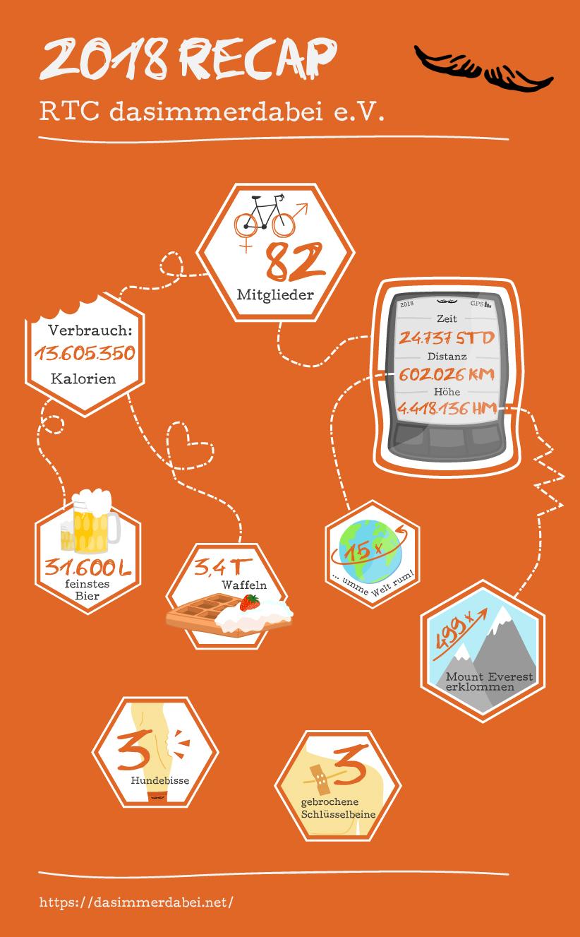 Recap2018 Infografik