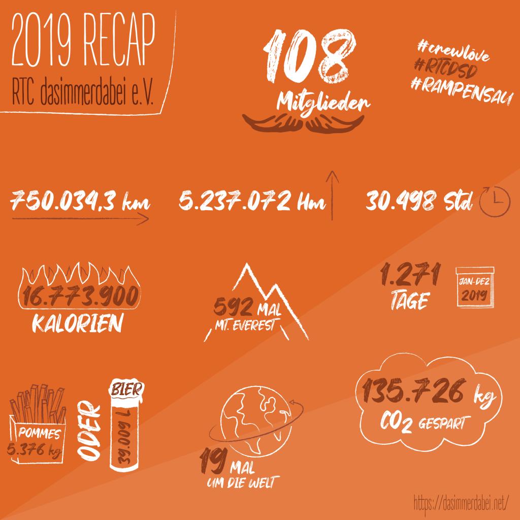 DSD Infografik 2019